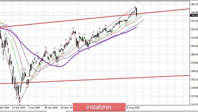analytics5f51edec9b144 - Торговый план 04.09.2020. EURUSD. Covid19. Рынок США - первое сильное падение