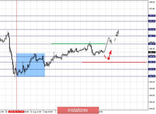 analytics5f51edefdb74a - Фрактальный анализ по основным валютным парам на 4 сентября
