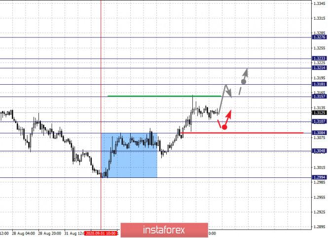 analytics5f51edfded5e0 - Фрактальный анализ по основным валютным парам на 4 сентября