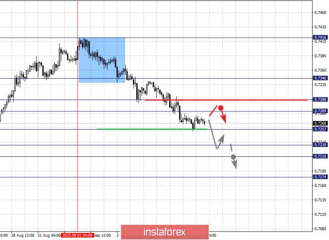 analytics5f51ee0da6237 - Фрактальный анализ по основным валютным парам на 4 сентября