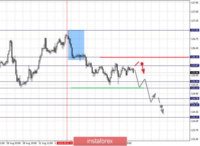 analytics5f51ee1f72c2a - Фрактальный анализ по основным валютным парам на 4 сентября