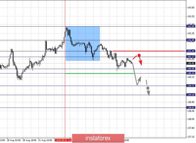 analytics5f51ee2f40440 - Фрактальный анализ по основным валютным парам на 4 сентября