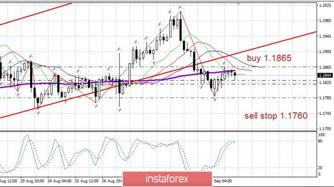 analytics5f51eea4798cb - Торговый план 04.09.2020. EURUSD. Covid19. Рынок США - первое сильное падение
