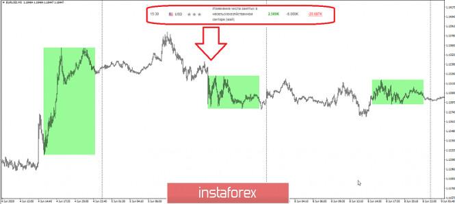 analytics5f51f9ca8b3ea - Чего ждать сегодня от NFP по EURUSD?