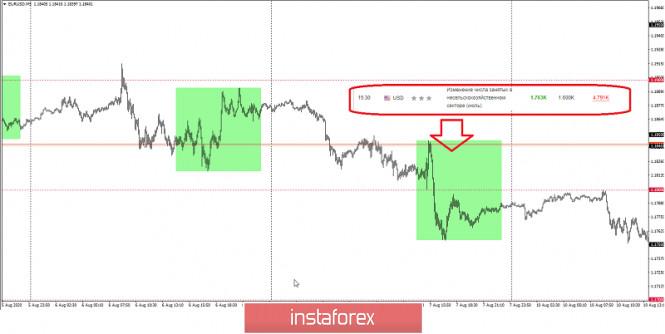analytics5f51fa1502a06 - Чего ждать сегодня от NFP по EURUSD?