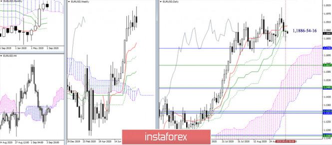 analytics5f51fe5375cb6 - EUR/USD и GBP/USD 4 сентября – рекомендации технического анализа