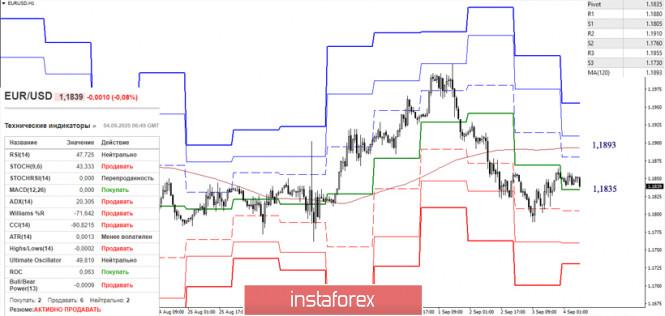 analytics5f51fe5f4e921 - EUR/USD и GBP/USD 4 сентября – рекомендации технического анализа