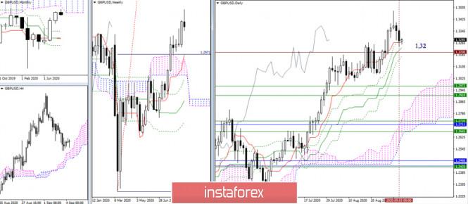 analytics5f51fe71f0004 - EUR/USD и GBP/USD 4 сентября – рекомендации технического анализа