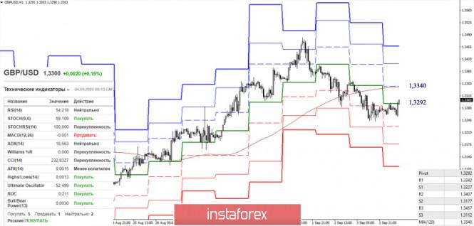 analytics5f51fe807c205 - EUR/USD и GBP/USD 4 сентября – рекомендации технического анализа