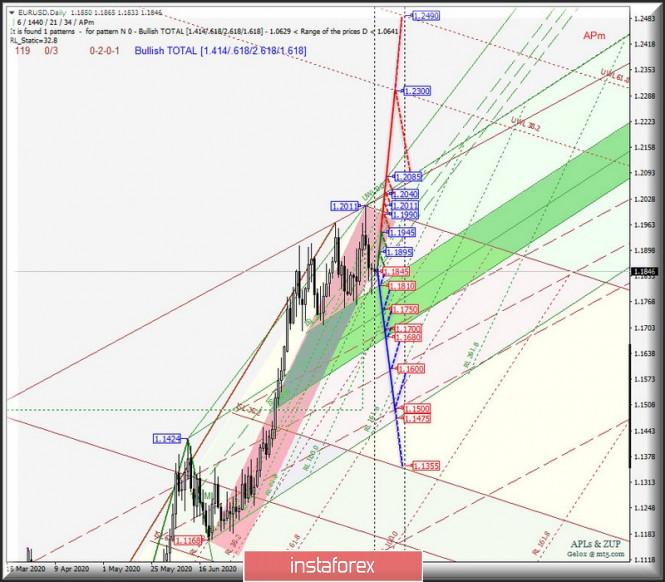 analytics5f5241a2a293d - Daily - #USDX vs EUR/USD & GBP/USD & USD/JPY. Комплексный анализ APLs & ZUP вариантов движения с 07 сентября