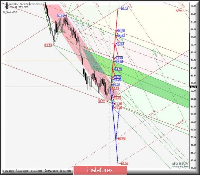 analytics5f5241ac8dcf3 - Daily - #USDX vs EUR/USD & GBP/USD & USD/JPY. Комплексный анализ APLs & ZUP вариантов движения с 07 сентября