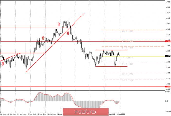 analytics5f54be283b562 - Аналитика и торговые сигналы для начинающих. Как торговать валютную пару EUR/USD 7 сентября? Анализ сделок пятницы. Подготовка