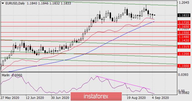 analytics5f559f6a4b3ea - Прогноз по EUR/USD на 7 сентября 2020 года
