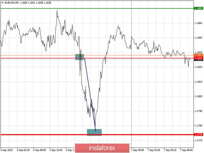 analytics5f55d823b631e - Простые рекомендации по входу в рынок и выходу для начинающих трейдеров. (разбор сделок на Форекс). Валютные пары EURUSD