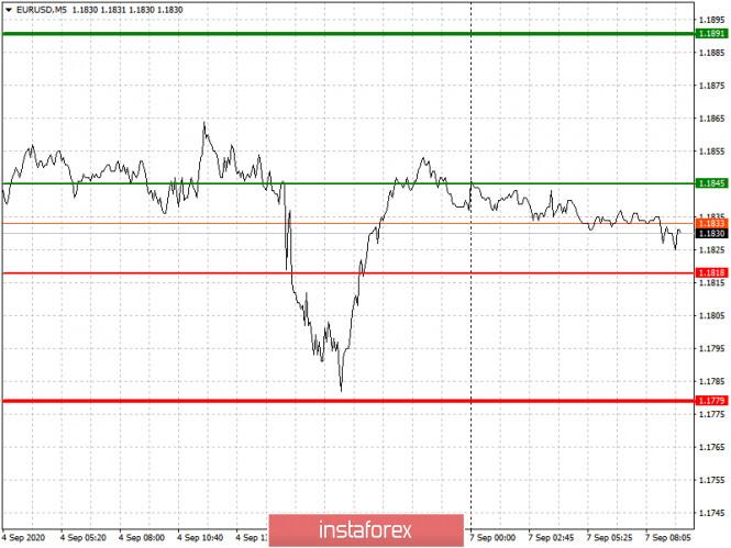 analytics5f55d82ae6ba4 - Простые рекомендации по входу в рынок и выходу для начинающих трейдеров. (разбор сделок на Форекс). Валютные пары EURUSD