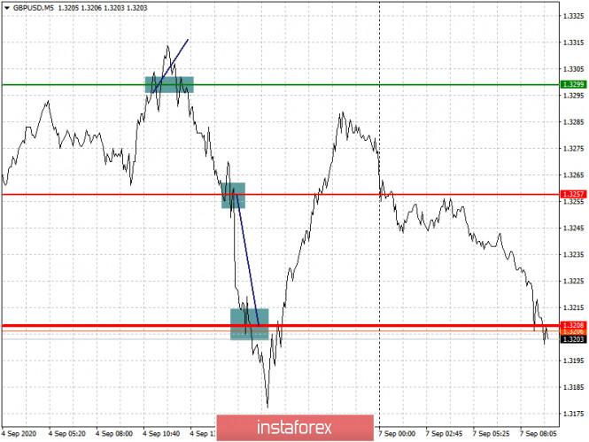 analytics5f55d8330e705 - Простые рекомендации по входу в рынок и выходу для начинающих трейдеров. (разбор сделок на Форекс). Валютные пары EURUSD