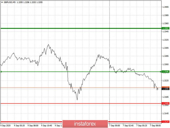 analytics5f55d83e5c96d - Простые рекомендации по входу в рынок и выходу для начинающих трейдеров. (разбор сделок на Форекс). Валютные пары EURUSD