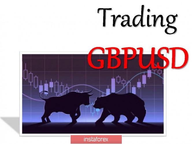 analytics5f55e7035c2eb - Торговые рекомендации по валютной паре GBPUSD – расстановка торговых ордеров (7 сентября)
