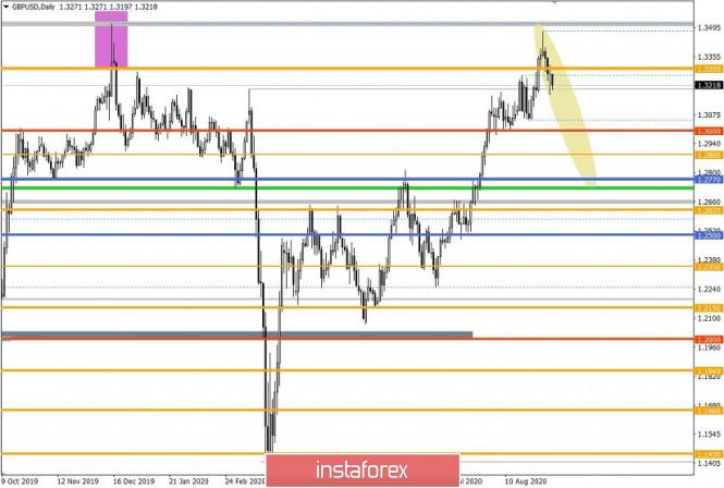 analytics5f55e7103a741 - Торговые рекомендации по валютной паре GBPUSD – расстановка торговых ордеров (7 сентября)