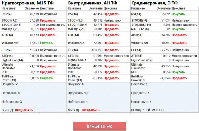 analytics5f55e71edb972 - Торговые рекомендации по валютной паре GBPUSD – расстановка торговых ордеров (7 сентября)