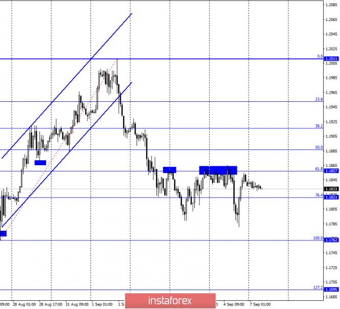 analytics5f55eaa6c807e - EUR/USD. 7 сентября. Отчет COT: крупные спекулянты начали избавляться от евро-контрактов на покупку. Трейдерам-медведям нужно