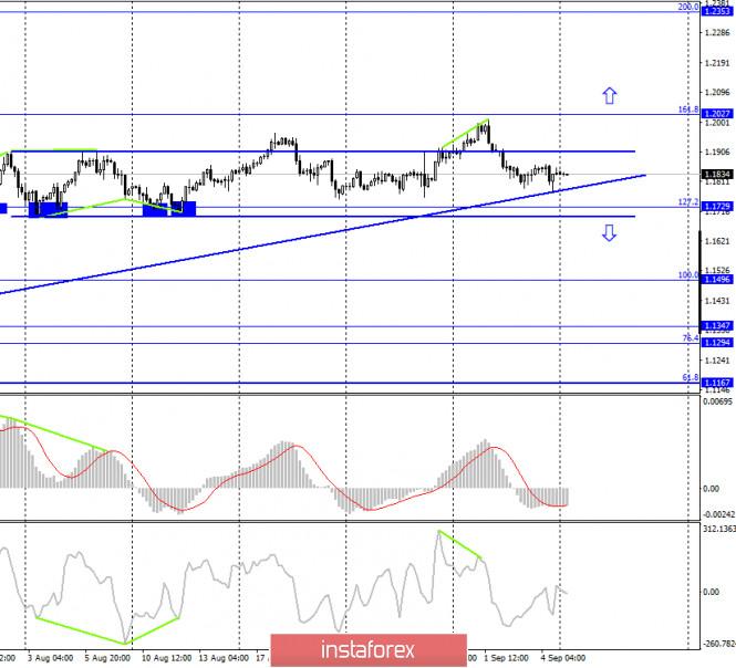 analytics5f55eab0c4e1d - EUR/USD. 7 сентября. Отчет COT: крупные спекулянты начали избавляться от евро-контрактов на покупку. Трейдерам-медведям нужно