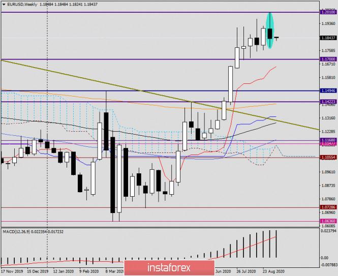 analytics5f55ee838bcc6 - Анализ и прогноз по EUR/USD на 7 сентября 2020 года