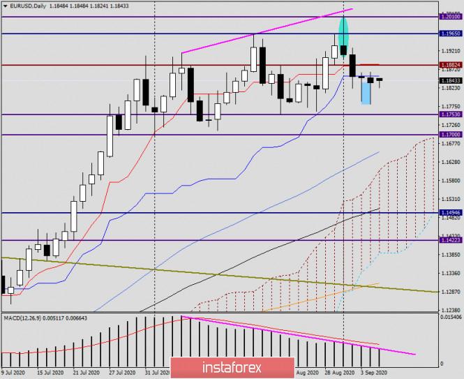 analytics5f55ee969e8e1 - Анализ и прогноз по EUR/USD на 7 сентября 2020 года