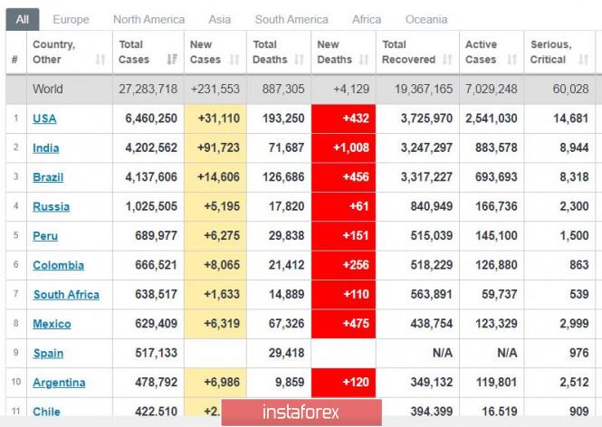 analytics5f55f13dc4487 - Торговый план 07.09.2020. EURUSD. Covid19 в мире, рынок США, ЕЦБ в четверг 10.09