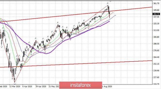analytics5f55f28859685 - Торговый план 07.09.2020. EURUSD. Covid19 в мире, рынок США, ЕЦБ в четверг 10.09
