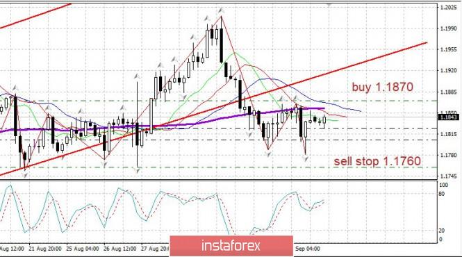analytics5f55f35d36f83 - Торговый план 07.09.2020. EURUSD. Covid19 в мире, рынок США, ЕЦБ в четверг 10.09