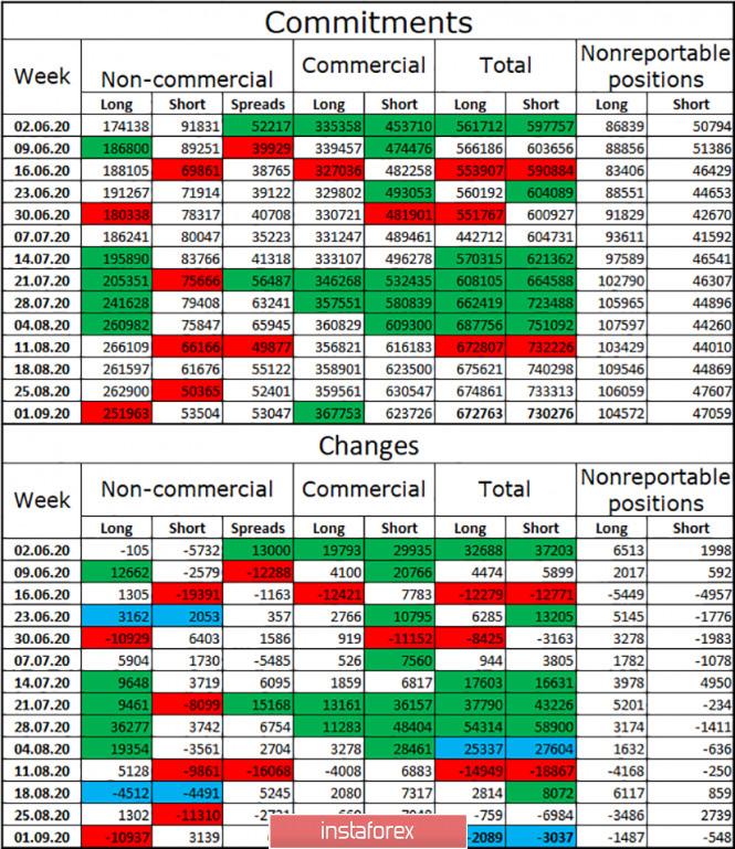 analytics5f55f38d028c4 - EUR/USD. 7 сентября. Отчет COT: крупные спекулянты начали избавляться от евро-контрактов на покупку. Трейдерам-медведям нужно