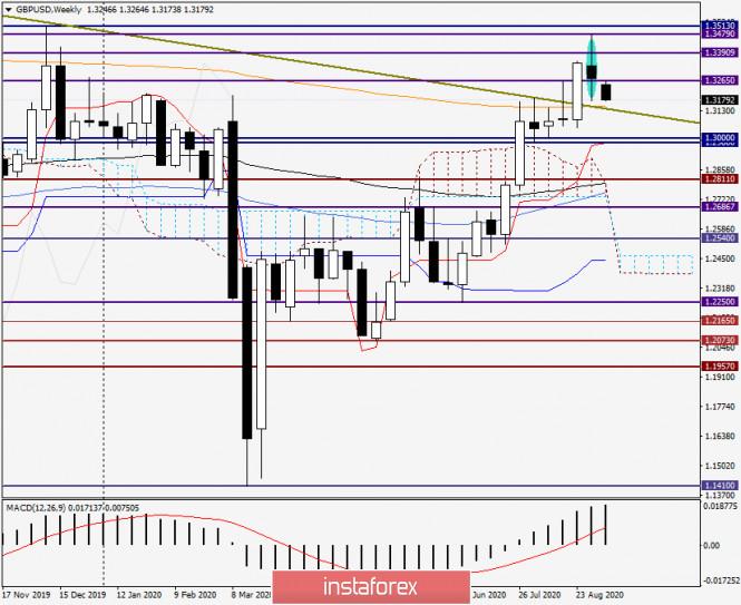 analytics5f55fd57a570f - Анализ и прогноз по GBP/USD на 7 сентября 2020 года