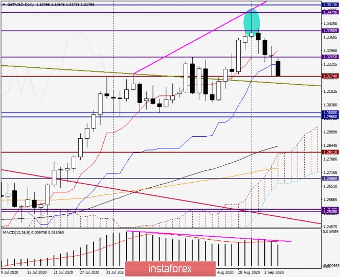 analytics5f55fd68994b3 - Анализ и прогноз по GBP/USD на 7 сентября 2020 года