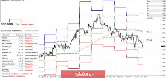 analytics5f5604f1c18b4 - Последний отчет СОТ (Commitments of Traders). Недельные перспективы для GBP/USD