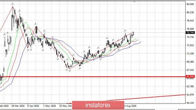 analytics5f561b9fceeb2 - Дневник трейдера 07.09.2020: Рубль снижается по политическим причинам