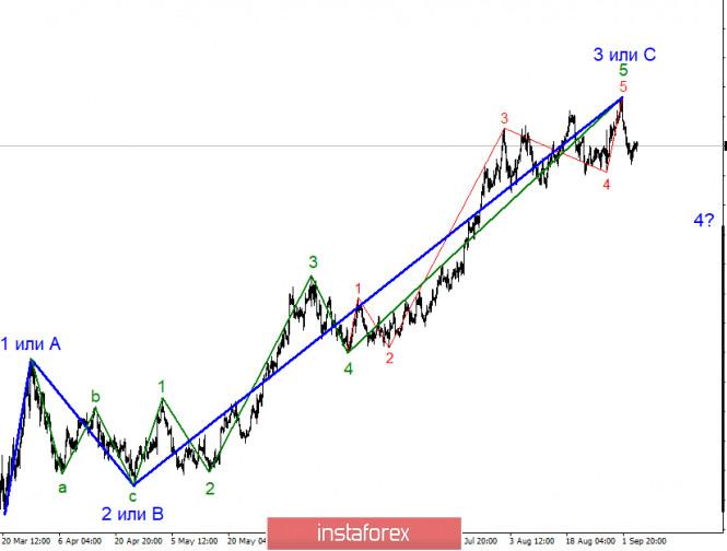 analytics5f5630b396c10 - Анализ EUR/USD 7 сентября. Евровалюта склоняется к падению, но пока только в рамках коррекционной волны. Максимальная цель