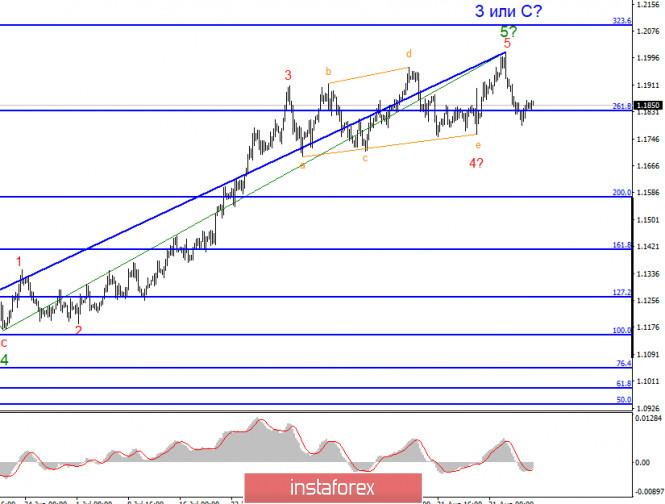 analytics5f5630c7b06c1 - Анализ EUR/USD 7 сентября. Евровалюта склоняется к падению, но пока только в рамках коррекционной волны. Максимальная цель