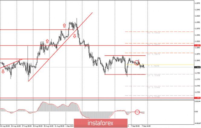 analytics5f5668b4413e3 - Аналитика и торговые сигналы для начинающих. Как торговать валютную пару EUR/USD 7 сентября? Анализ сделок понедельника.