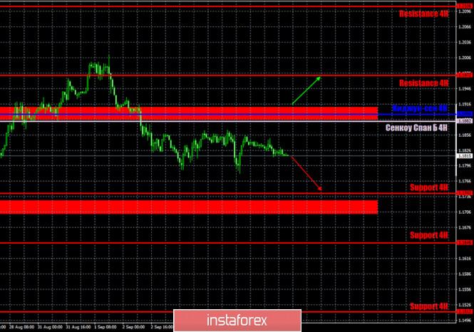 analytics5f56caa628bf4 - Горящий прогноз и торговые сигналы по паре EUR/USD на 8 сентября. Отчет Commitments of Traders. Флэт во флэте. Участники