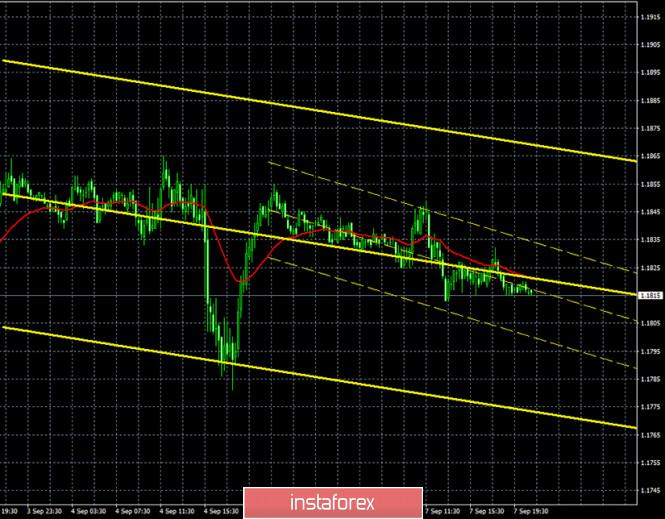 analytics5f56cab67279d - Горящий прогноз и торговые сигналы по паре EUR/USD на 8 сентября. Отчет Commitments of Traders. Флэт во флэте. Участники