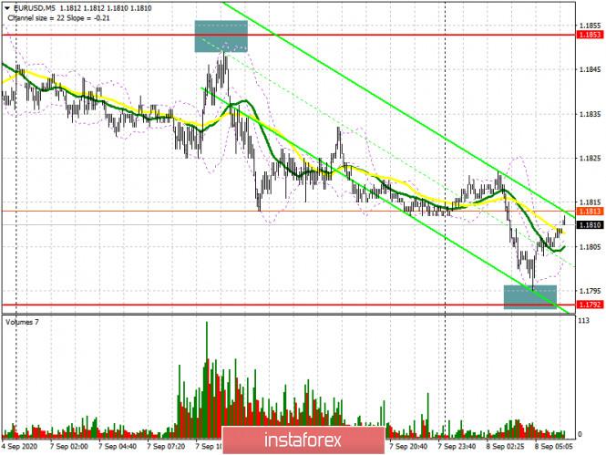 analytics5f57077491a9d - EUR/USD: план на европейскую сессию 8 сентября. Commitment of Traders COT отчеты (разбор вчерашних сделок). Евро готов к