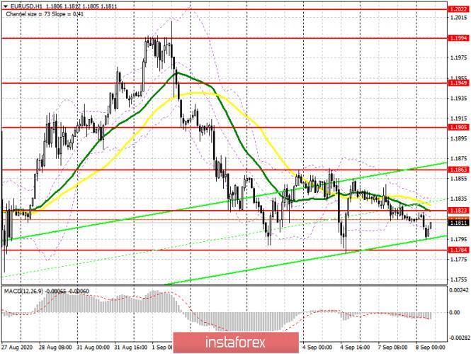 analytics5f57077ca4044 - EUR/USD: план на европейскую сессию 8 сентября. Commitment of Traders COT отчеты (разбор вчерашних сделок). Евро готов к