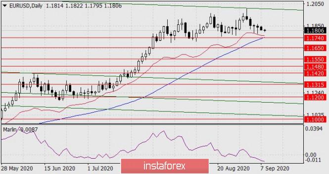Forecast for EUR/USD on September 8, 2020