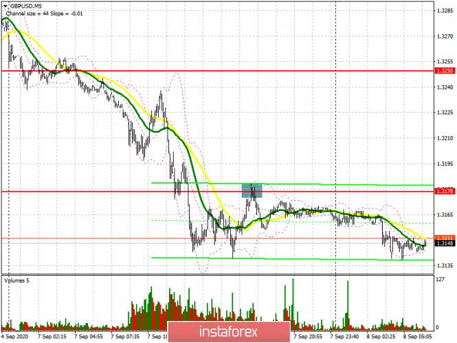 analytics5f570af29cae0 - GBP/USD: план на европейскую сессию 8 сентября. Commitment of Traders COT отчеты (разбор вчерашних сделок). Фунт остается