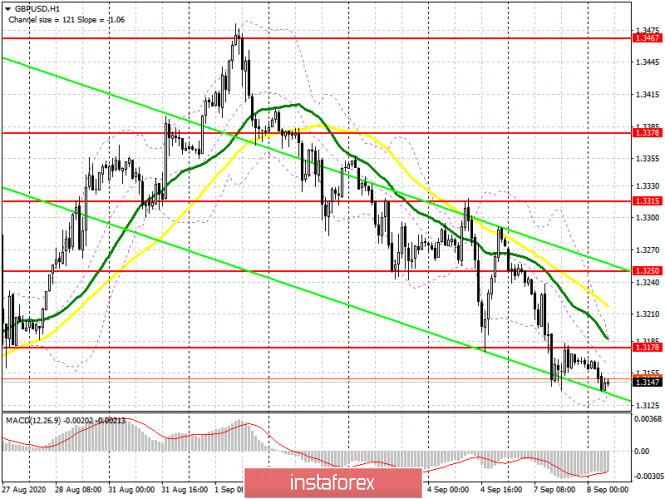 analytics5f570af9d45d0 - GBP/USD: план на европейскую сессию 8 сентября. Commitment of Traders COT отчеты (разбор вчерашних сделок). Фунт остается