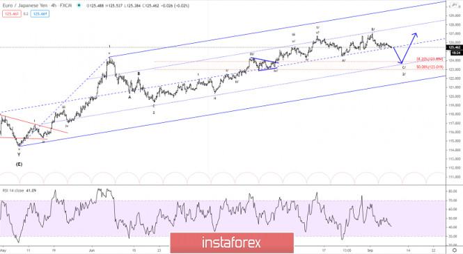 Elliott wave analysis of EUR/JPY for September 8, 2020