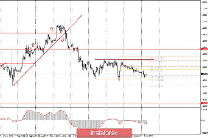 analytics5f570d19378b5 - Аналитика и торговые сигналы для начинающих. Как торговать валютную пару EUR/USD 8 сентября? План по открытию и закрытию