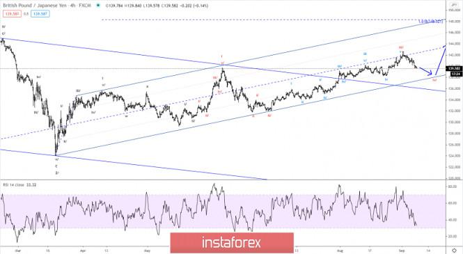 Elliott wave analysis of GBP/JPY for September 8, 2020