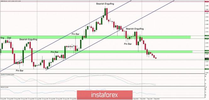 Technical Analysis of GBP/USD for September 8, 2020